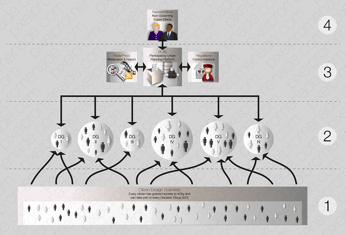 eCity – A Participatory Urban Planning Platform